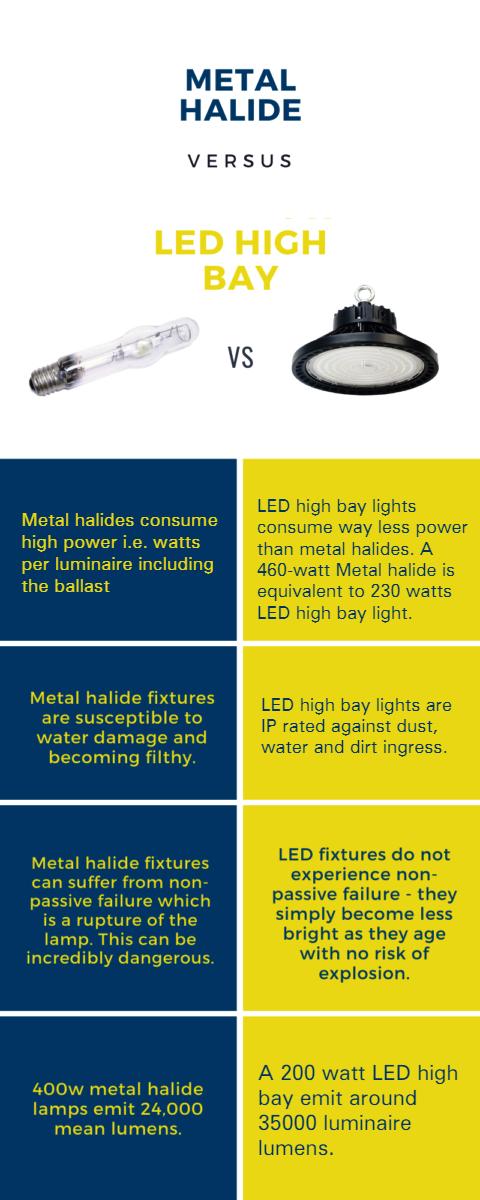 Table of comparison of Metal Halides vs LED high bay lights