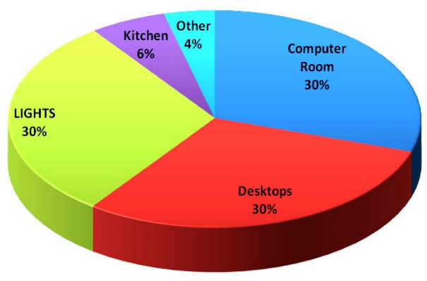 pie chart of power usage pattern at a commercial establishment