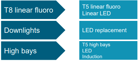 Commercial LED upgrade products
