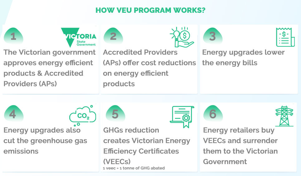 How-Free-Light-Replacement-Scheme-(VEU)-Works