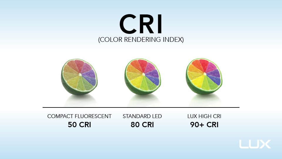 Color rendering index infograph