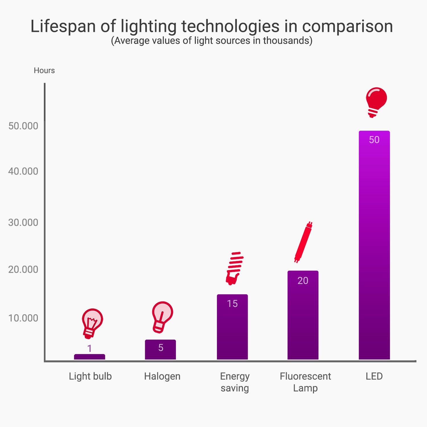 Bar Chart of Lifespan of different lighting technologies