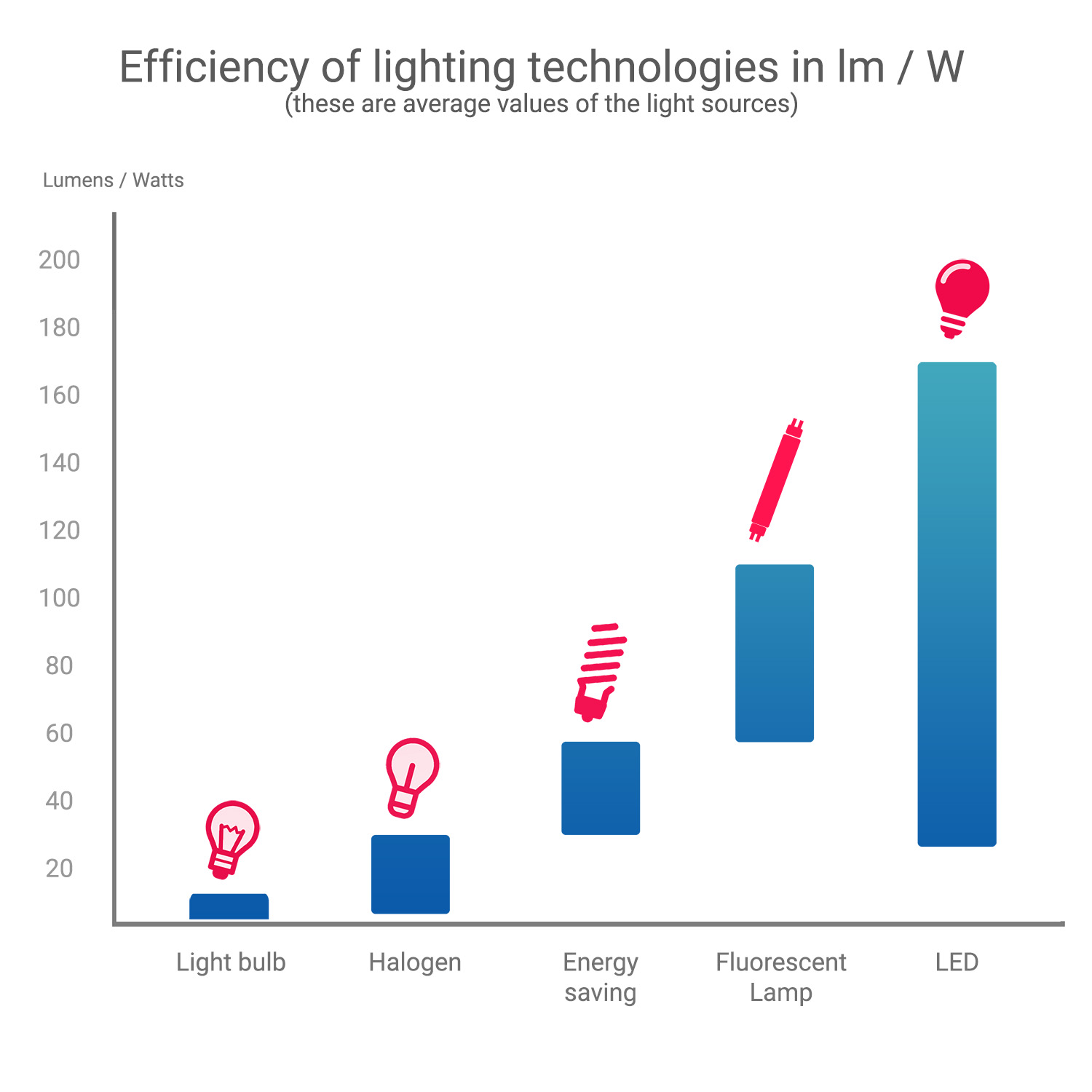 Bar Chart of efficiency of lighting technologies
