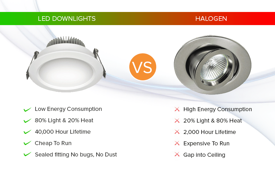 Replace Halogen Downlights with LED Downlights
