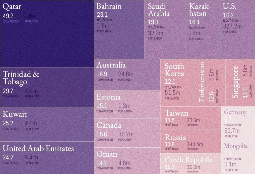 Country wise per capita GHG emissions chart
