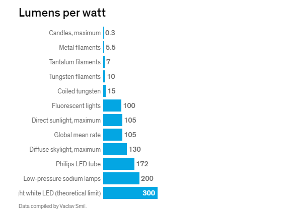 Luminous Efficacy (lumen per watt) comparison of different lights