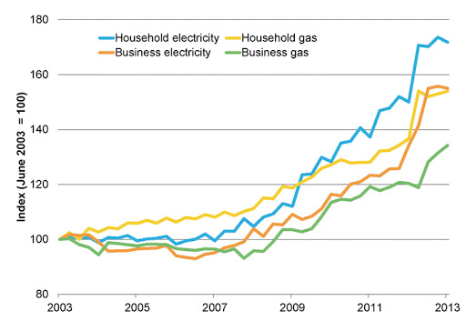 Chart showing Prices of household electricity In Australia