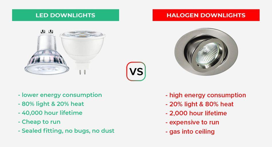 LED downlights Vs Halogen comparison